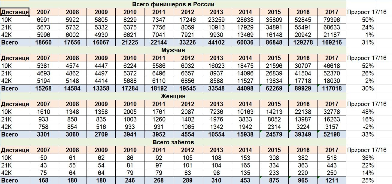 количество финишеров в забегах на 10км, полумарафонах и марафонах в России с 2007 по 2017 год