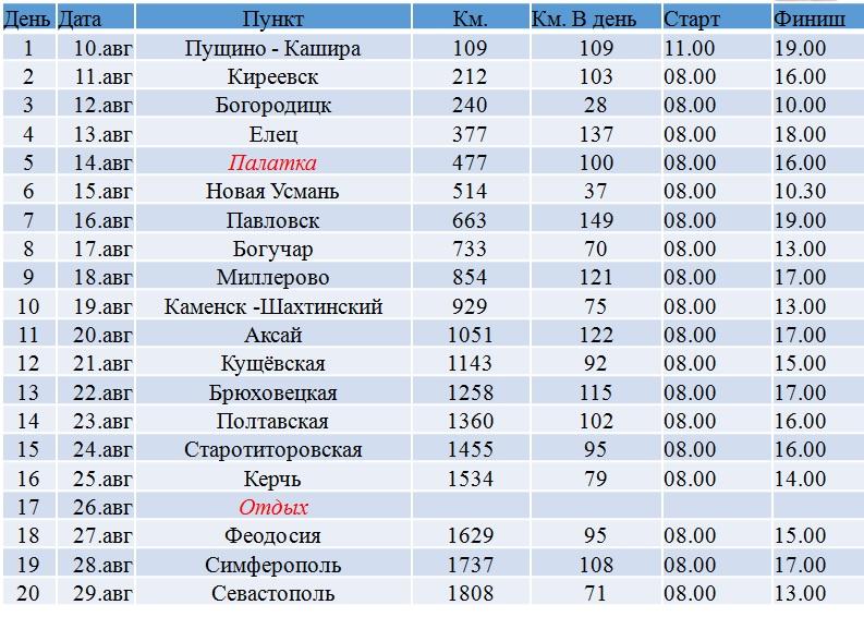 план-график маршрута путешествия Евгения Литвинова на лыжероллерах Москва - Севастополь