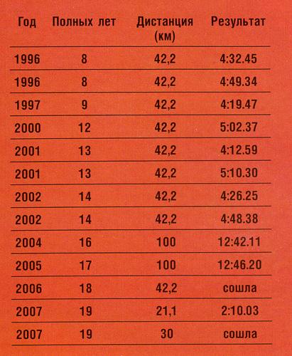 Анжела Багабиева - результаты в марафонах