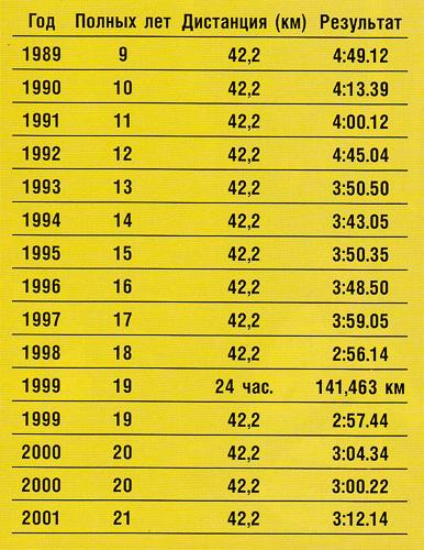 Владимир Волков младший - результаты в марафонах