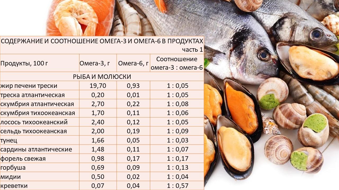 содержание омега-3 и омега-6 в рыбе и морепродуктах