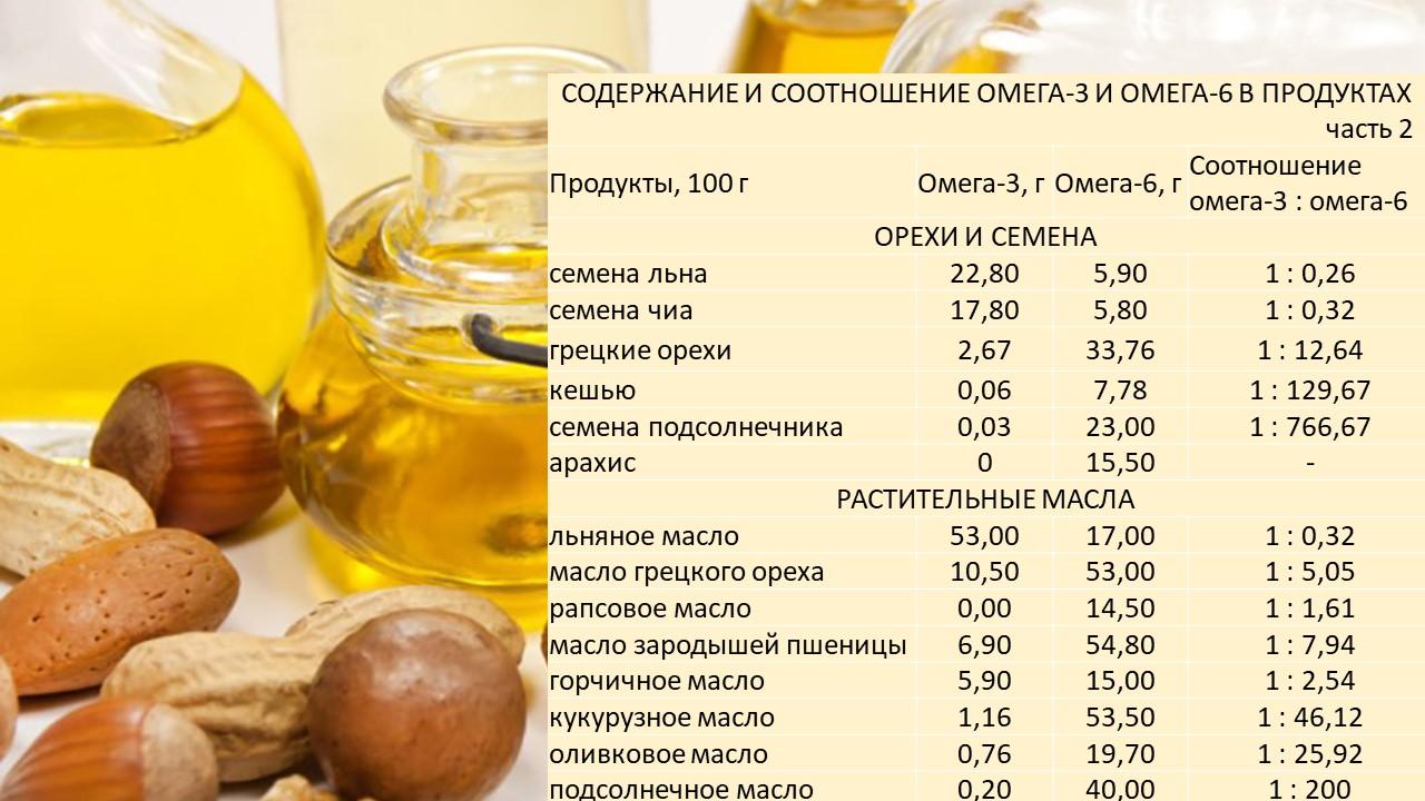 содержание омега-3 и омега-6 в орехах и маслах